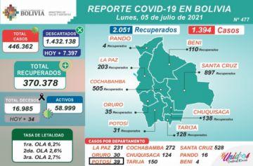 Bolivia supera los 446.000 casos de coronavirus con más de 1.000 contagios nuevos