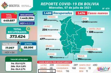 Bolivia supera los 449.000 casos de coronavirus con casi 1.500 contagios nuevos