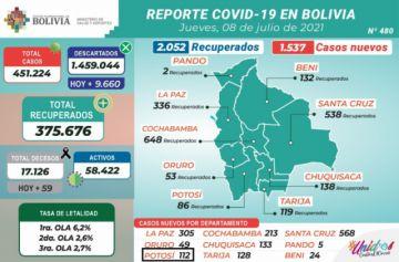 Bolivia supera los 451.000 casos de coronavirus con más de 1.500 contagios nuevos