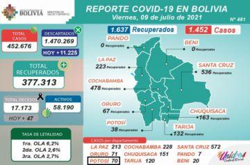 Bolivia supera los 452.000 casos de coronavirus con más de 1.000 contagios nuevos