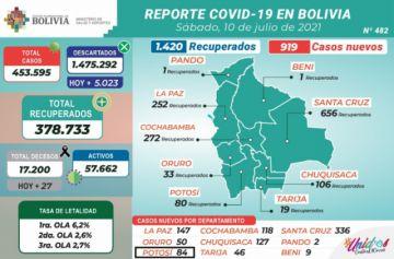 Bolivia supera los 453.000 casos de coronavirus con casi mil contagios nuevos