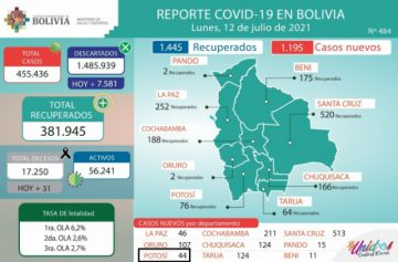 Bolivia supera los 455.000 casos de coronavirus con más de mil contagios nuevos