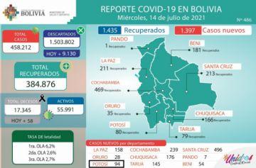 Bolivia supera los 458.000 casos de coronavirus con más de mil contagios nuevos