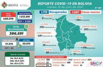 Bolivia supera los 459.000 casos de coronavirus con más de mil contagios nuevos