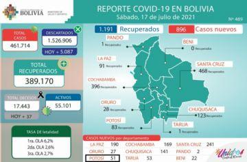 Bolivia supera los 461.000 casos de coronavirus con menos de mil contagios nuevos