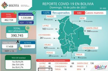 Bolivia supera los 462.000 casos de coronavirus con menos de mil contagios nuevos