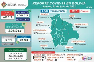 Bolivia supera los 466.000 casos de coronavirus con menos de mil contagios nuevos