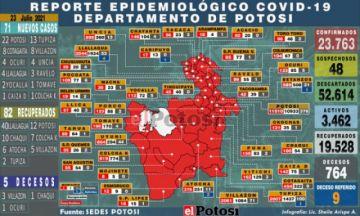 Potosí suma 71 nuevos casos de coronavirus y cinco personas fallecidas por covid