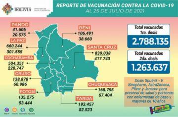 Bolivia supera los 468.000 casos de coronavirus con menos de mil contagios nuevos