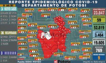 Potosí suma 34 nuevos casos de coronavirus y tres personas fallecen por covid