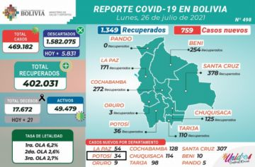 Bolivia supera los 469.000 casos de coronavirus con menos de mil contagios nuevos
