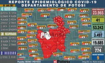 Potosí suma 48 nuevos casos de coronavirus y dos personas fallecidas por covid