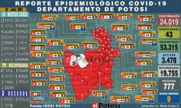 Potosí suma 54 nuevos casos de coronavirus y tres personas fallecidas por covid