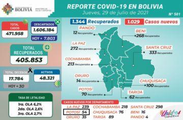 Bolivia supera los 471.000 casos de coronavirus con más de mil contagios nuevos