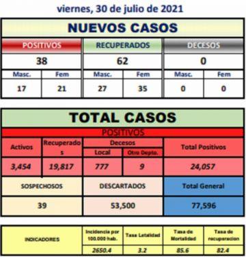 Potosí suma 38 nuevos casos de coronavirus y no hay personas fallecidas por covid