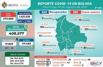 Bolivia supera los 473.000 casos de coronavirus con menos de 500 contagios nuevos