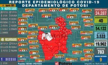 Potosí suma 74 nuevos casos de coronavirus y hay una persona fallecida por covid