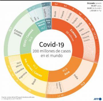 El mundo ya tiene más de 200 millones de casos de covid-19
