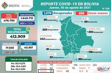 Bolivia supera los 476.000 casos de coronavirus con menos de mil contagios nuevos
