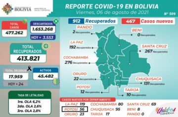 Bolivia supera los 477.000 casos de coronavirus con menos de 500 contagios nuevos