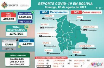 Bolivia supera los 478.000 casos de coronavirus con menos de 500 contagios nuevos