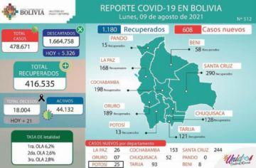 Bolivia supera los 478.000 casos de coronavirus con menos de mil contagios nuevos