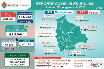 Bolivia supera los 480.000 casos de coronavirus con menos de mil contagios nuevos