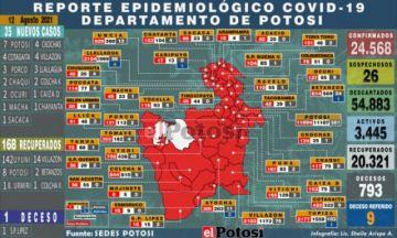 Potosí suma 35 nuevos casos de coronavirus y una persona fallecida por covid