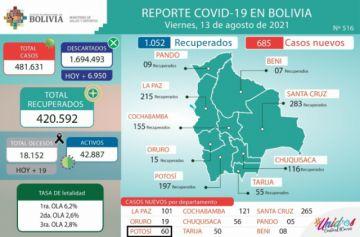 Bolivia supera los 481.000 casos de coronavirus con menos de mil contagios nuevos