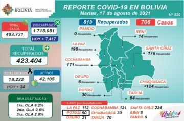 Bolivia supera los 483.000 casos de coronavirus con menos de mil contagios nuevos