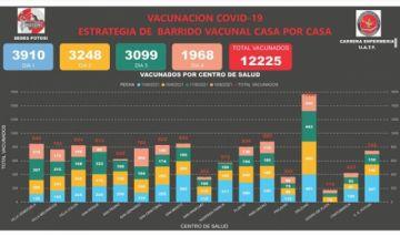 Potosí ha vacunado a más de 12 mil personas en cuatro días de operativo casa por casa
