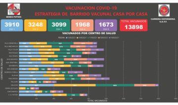 Potosí ha vacunado a más de 13 mil personas en cinco días de operativo casa por casa