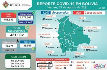 Bolivia supera los 488.000 casos de coronavirus con menos de mil contagios nuevos