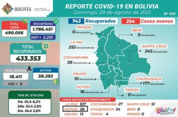 Bolivia supera los 490.000 casos de coronavirus con menos de 500 contagios nuevos