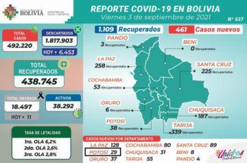 Bolivia supera los 492.000 casos de coronavirus con menos de 500 contagios nuevos