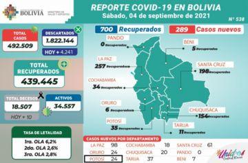 Bolivia supera los 492.000 casos de covid con menos de 500 contagios nuevos