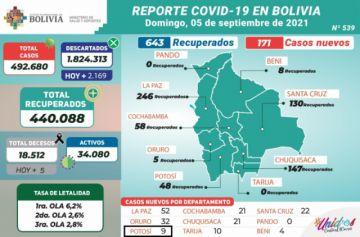 Bolivia supera los 492.000 casos de coronavirus con menos de 200 contagios nuevos
