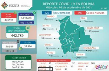 Bolivia supera los 493.000 casos de coronavirus con menos de 400 contagios nuevos