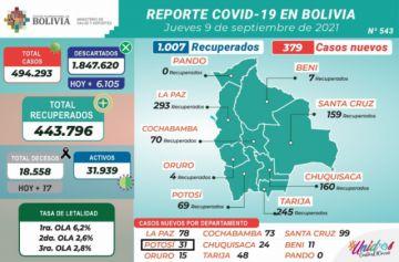 Bolivia supera los 494.000 casos de coronavirus con menos de 400 contagios nuevos