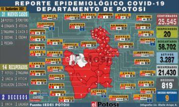 Potosí suma 31 nuevos casos de coronavirus y dos personas fallecida por covid