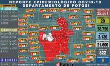 Potosí suma 16 nuevos casos de coronavirus y tres fallecidos por covid