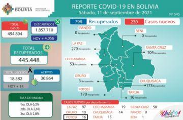 Bolivia supera los 494.000 casos de coronavirus con menos de 300 contagios nuevos