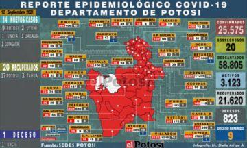 Potosí suma 14 nuevos casos de coronavirus y un fallecido por covid