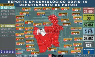 Potosí suma 29 nuevos casos de coronavirus y dos fallecidos por covid