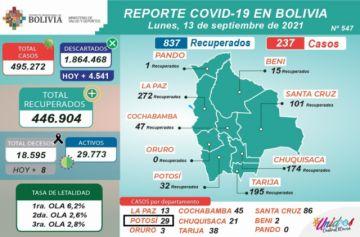 Bolivia supera los 495.000 casos de coronavirus con menos de 300 contagios nuevos