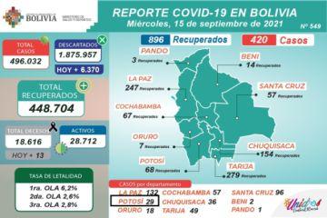 Bolivia supera los 496.000 casos de coronavirus con menos de 500 contagios nuevos