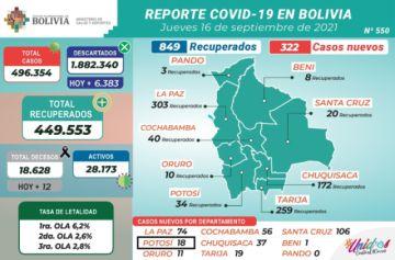 Bolivia supera los 496.000 casos de coronavirus con menos de 400 contagios nuevos