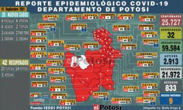 Potosí suma 20 nuevos casos de coronavirus y no hay fallecidos por covid