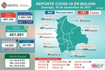 Bolivia supera los 497.000 casos de coronavirus con menos de 200 contagios nuevos