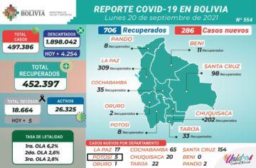 Bolivia supera los 497.000 casos de coronavirus con menos de 300 contagios nuevos